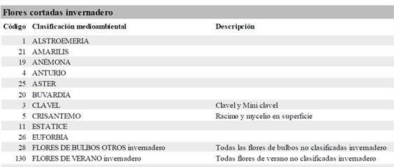 Certificaci n medioambiental en el sector ornamental por mps for Ejemplos de plantas ornamentales