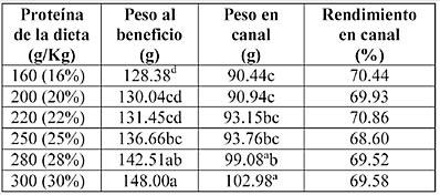 Alimentaci n de codornices de engorde a base de harina de for Tabla de alimentacion para tilapia roja